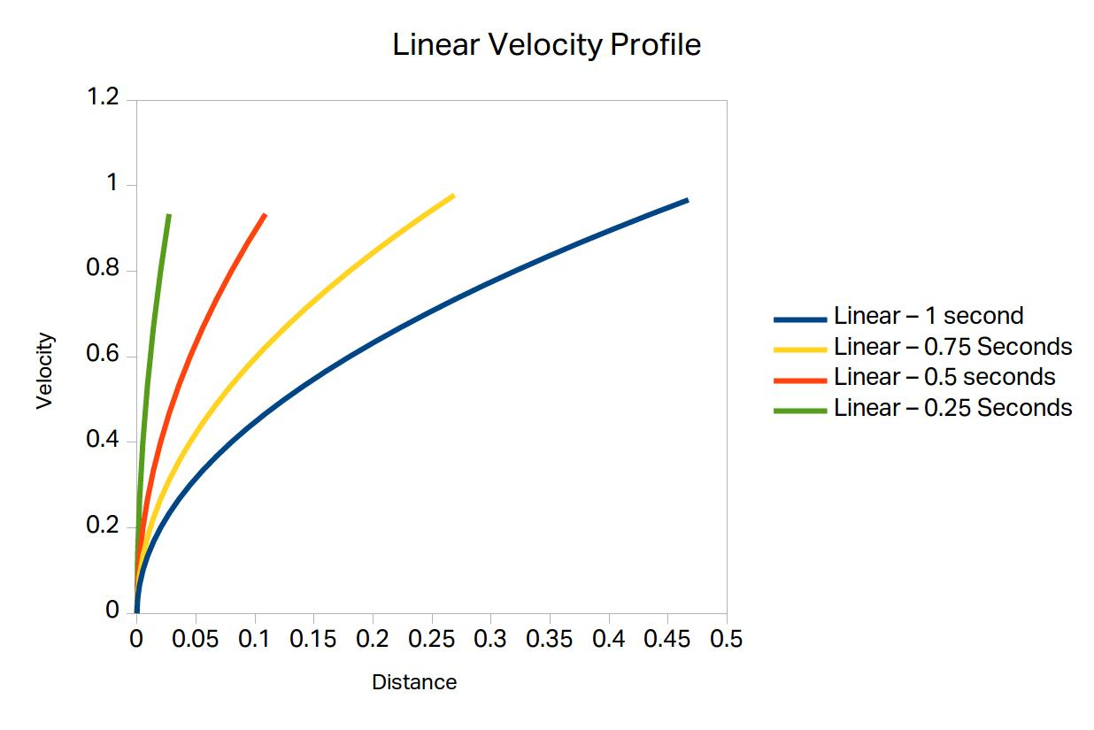 Linear velocity profile for different acceleration time.