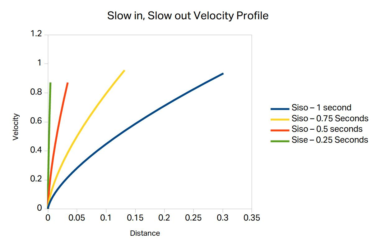 Slow in, slow out velocity profile for different acceleration time.